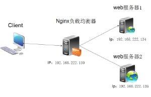 nginx实现负载均衡