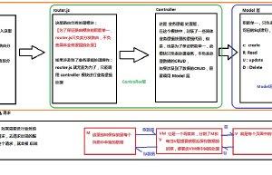 第一个vue实例与MVVM