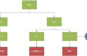 DOM介绍