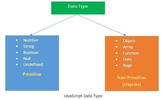 js的数据类型