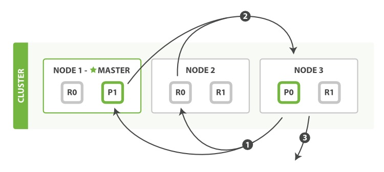 Fetch phase of distributed search