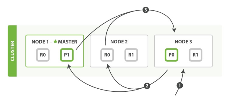 Query phase of distributed search
